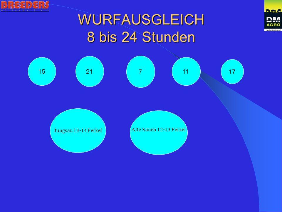 WURFAUSGLEICH 8 bis 24 Stunden 15 21 7 11 17 Jungsau 13-14 Ferkel Alte Sauen 12-13 Ferkel