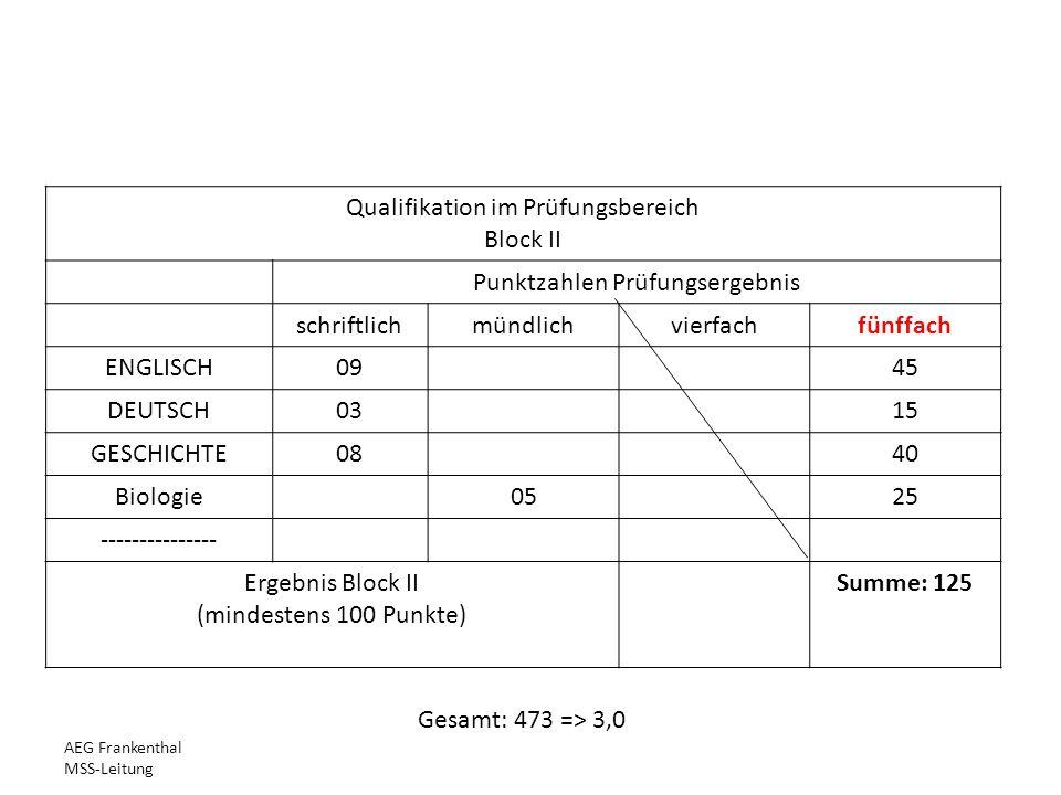 Qualifikation im Prüfungsbereich Block II Punktzahlen Prüfungsergebnis schriftlichmündlichvierfachfünffach ENGLISCH0945 DEUTSCH0315 GESCHICHTE0840 Biologie0525 --------------- Ergebnis Block II (mindestens 100 Punkte) Summe: 125 AEG Frankenthal MSS-Leitung Gesamt: 473 => 3,0