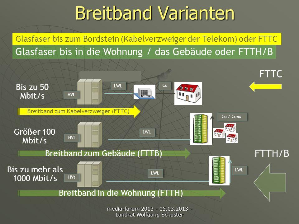 media-forum 2013 - 05.03.2013 - Landrat Wolfgang Schuster Breitband Varianten FTTC FTTH/B Breitband zum Kabelverzweiger (FTTC) Breitband zum Gebäude (FTTB) Breitband in die Wohnung (FTTH) HVt LWL Cu LWL Cu / Coax Bis zu 50 Mbit/s Größer 100 Mbit/s Bis zu mehr als 1000 Mbit/s Glasfaser bis zum Bordstein (Kabelverzweiger der Telekom) oder FTTC Glasfaser bis in die Wohnung / das Gebäude oder FTTH/B