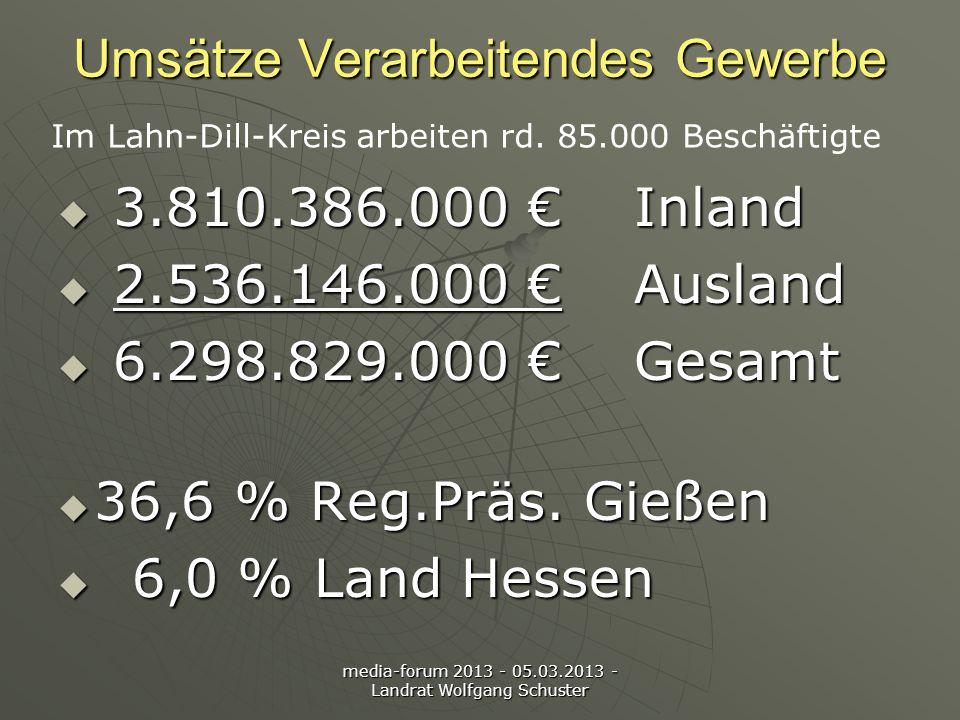 media-forum 2013 - 05.03.2013 - Landrat Wolfgang Schuster Umsätze Verarbeitendes Gewerbe 3.810.386.000 Inland 3.810.386.000 Inland 2.536.146.000 Ausland 2.536.146.000 Ausland 6.298.829.000 Gesamt 6.298.829.000 Gesamt 36,6 % Reg.Präs.