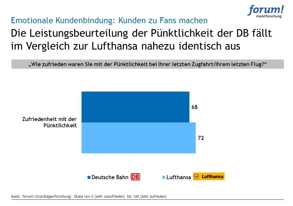 Die Leistungsbeurteilung der Pünktlichkeit der DB fällt im Vergleich zur Lufthansa nahezu identisch aus Emotionale Kundenbindung: Kunden zu Fans mache
