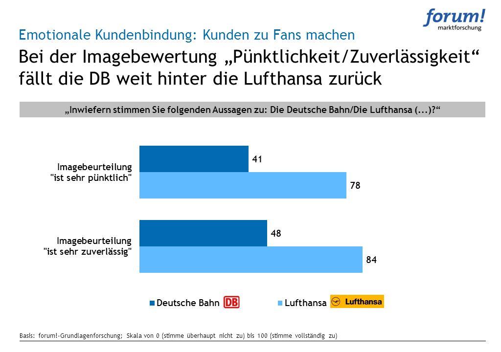 Bei der Imagebewertung Pünktlichkeit/Zuverlässigkeit fällt die DB weit hinter die Lufthansa zurück Emotionale Kundenbindung: Kunden zu Fans machen Inw