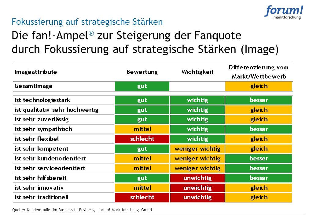 Quelle: Kundenstudie im Business-to-Business, forum! Marktforschung GmbH Die fan!-Ampel ® zur Steigerung der Fanquote durch Fokussierung auf strategis