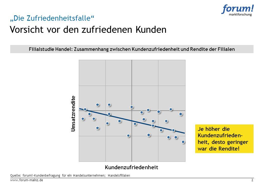 www.forum-mainz.de2 Quelle: forum!-Kundenbefragung für ein Handelsunternehmen; Handelsfilialen Vorsicht vor den zufriedenen Kunden Kundenzufriedenheit