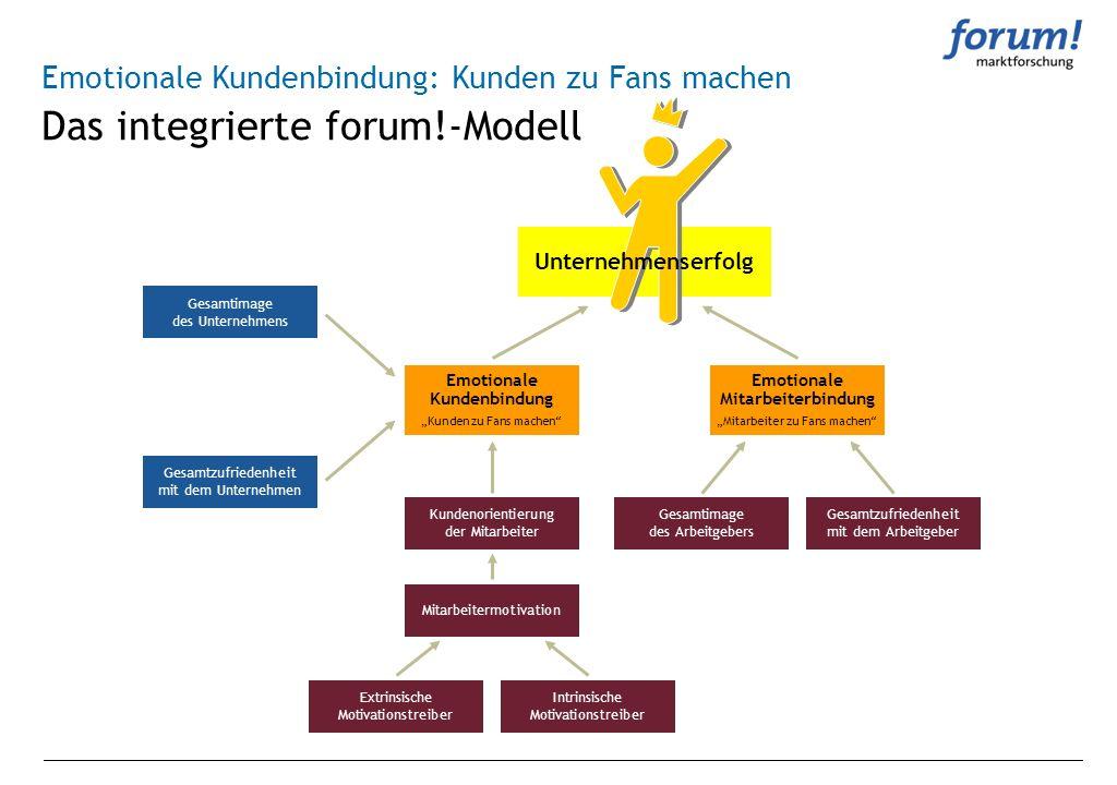 Das integrierte forum!-Modell Emotionale Kundenbindung: Kunden zu Fans machen Gesamtimage des Unternehmens Gesamtzufriedenheit mit dem Unternehmen Kun