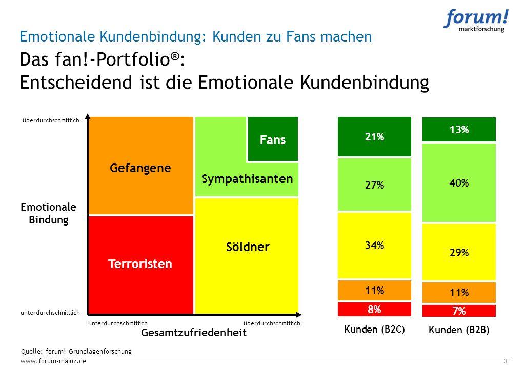 www.forum-mainz.de3 Gesamtzufriedenheit Emotionale Bindung unterdurchschnittlichüberdurchschnittlich unterdurchschnittlich Fans Sympathisanten Söldner