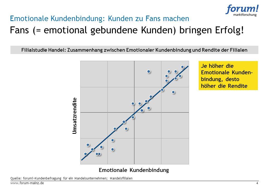 www.forum-mainz.de4 Quelle: forum!-Kundenbefragung für ein Handelsunternehmen; Handelsfilialen Fans (= emotional gebundene Kunden) bringen Erfolg! Emo