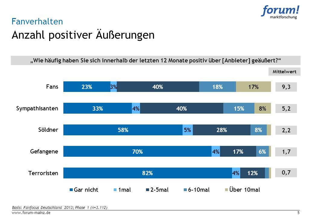 Anzahl positiver Äußerungen www.forum-mainz.de5 Fanverhalten Wie häufig haben Sie sich innerhalb der letzten 12 Monate positiv über [Anbieter] geäußer