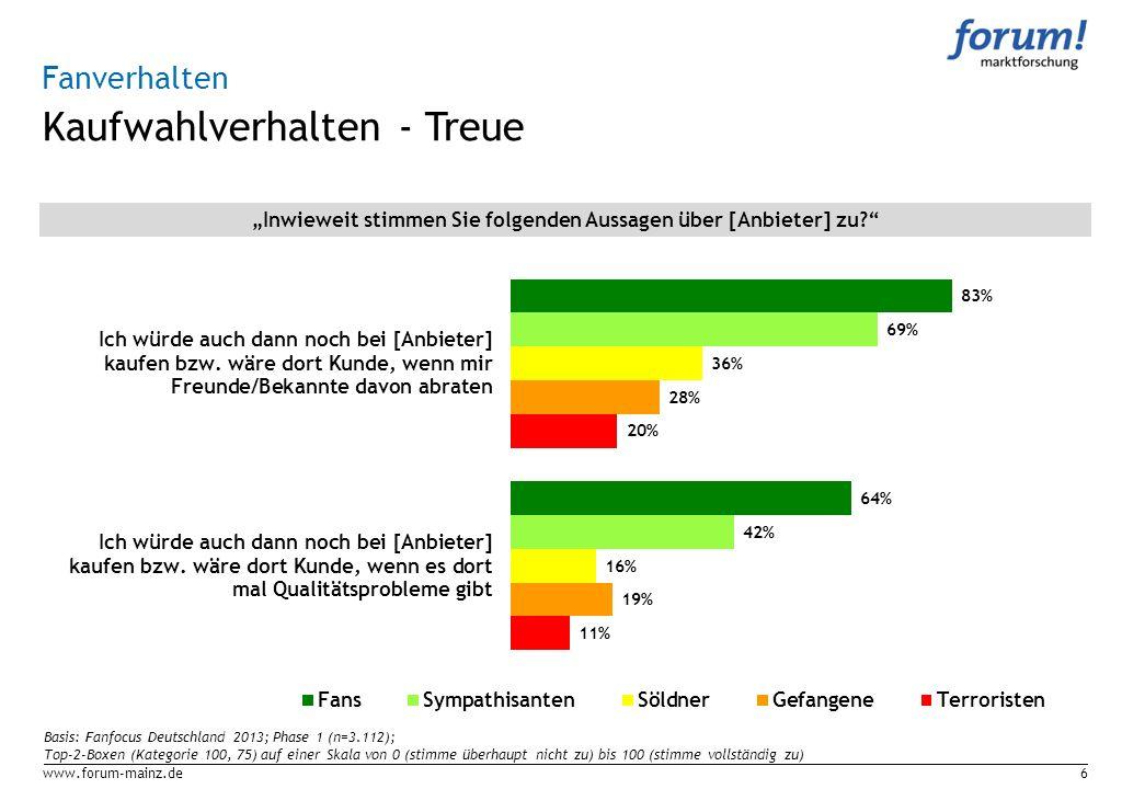 Kaufwahlverhalten - Treue www.forum-mainz.de6 Fanverhalten Inwieweit stimmen Sie folgenden Aussagen über [Anbieter] zu? Basis: Fanfocus Deutschland 20