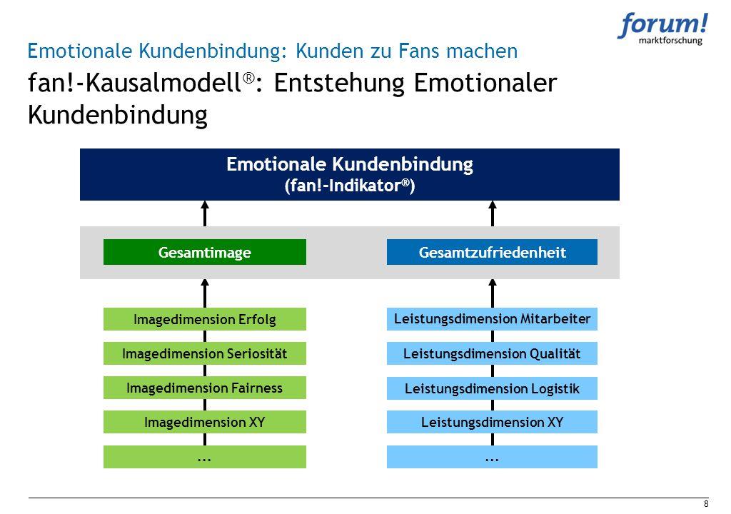 fan!-Kausalmodell ® : Entstehung Emotionaler Kundenbindung 8 Emotionale Kundenbindung: Kunden zu Fans machen GesamtimageGesamtzufriedenheit Imagedimen