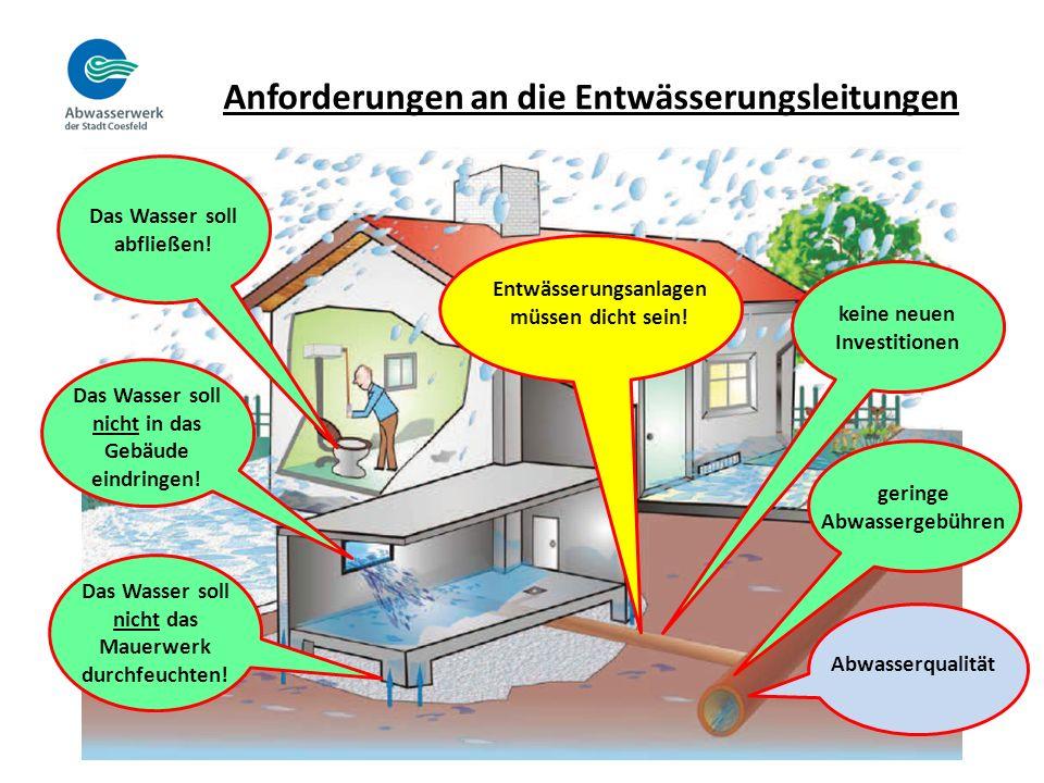 Anforderungen an die Entwässerungsleitungen Das Wasser soll abfließen.