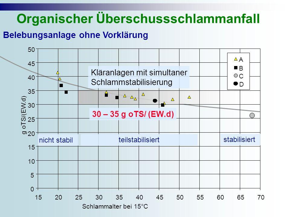 0 5 10 15 20 25 30 35 40 45 50 152025303540455055606570 Schlammalter bei 15°C g oTS/(EW.d) A B C D Belebungsanlage ohne Vorklärung Organischer Überschussschlammanfall Kläranlagen mit simultaner Schlammstabilisierung 30 – 35 g oTS/ (EW.d) nicht stabil teilstabilisiert stabilisiert