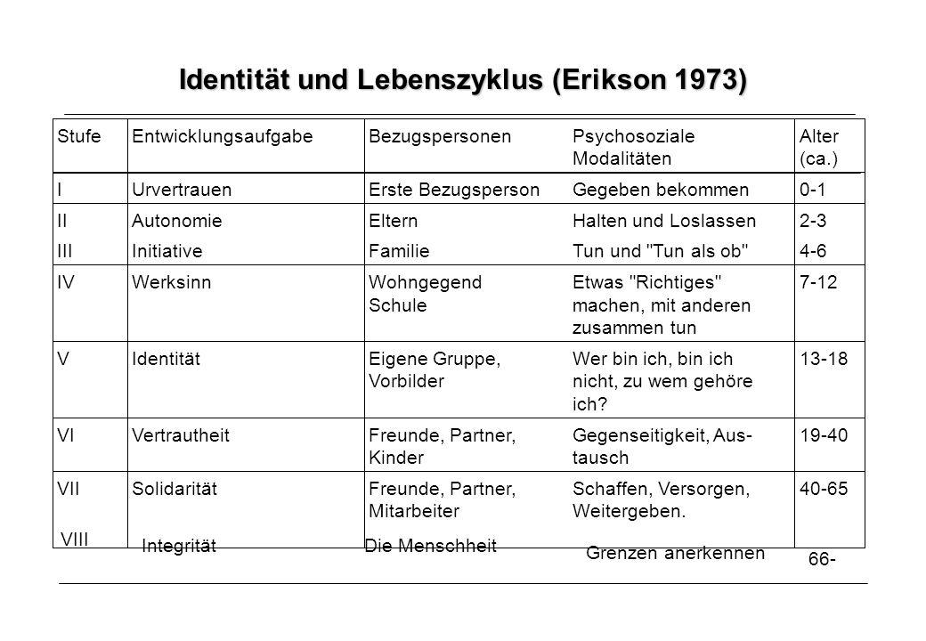 Identität und Lebenszyklus (Erikson 1973) StufeEntwicklungsaufgabeBezugspersonenPsychosoziale Modalitäten Alter (ca.) IUrvertrauenErste BezugspersonGegeben bekommen0-1 IIAutonomieElternHalten und Loslassen2-3 IIIInitiativeFamilieTun und Tun als ob 4-6 IVWerksinnWohngegend Schule Etwas Richtiges machen, mit anderen zusammen tun 7-12 VIdentitätEigene Gruppe, Vorbilder Wer bin ich, bin ich nicht, zu wem gehöre ich.