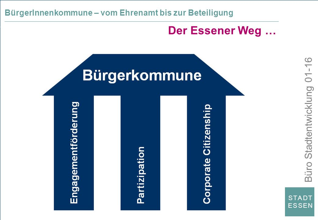 Büro Stadtentwicklung 01-16 S T A D TE S S E NS T A D TE S S E N Der Essener Weg … BürgerInnenkommune – vom Ehrenamt bis zur Beteiligung _____________