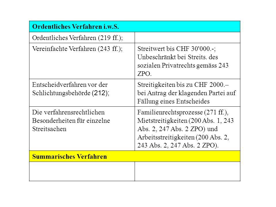 Ordentliches Verfahren i.w.S. Ordentliches Verfahren (219 ff.); Vereinfachte Verfahren (243 ff.);Streitwert bis CHF 30'000.-; Unbeschränkt bei Streits