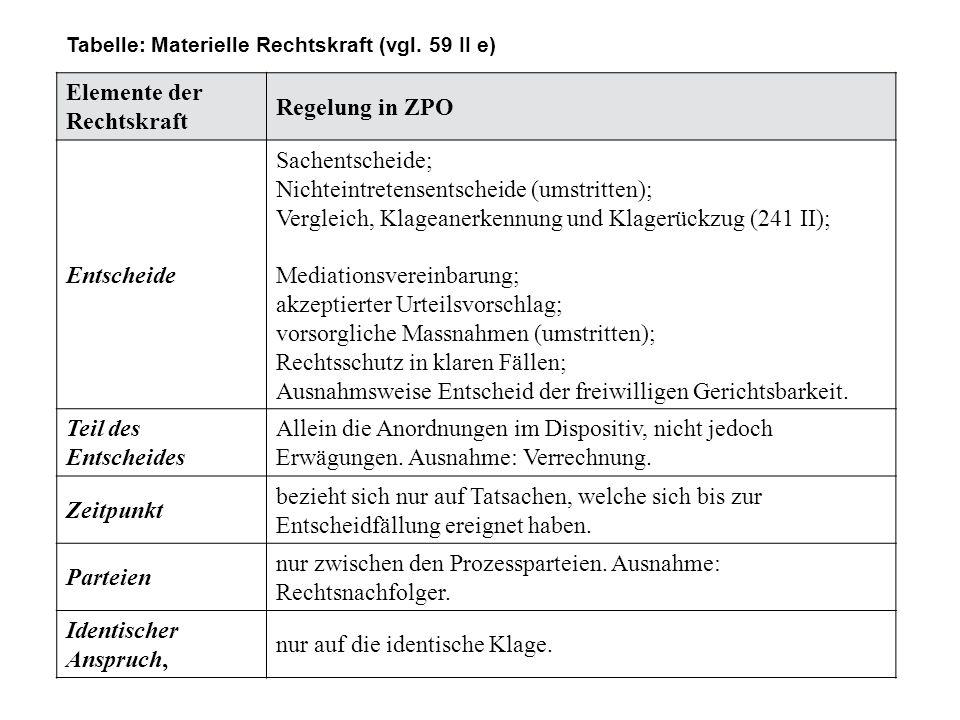 Tabelle: Materielle Rechtskraft (vgl. 59 II e) Elemente der Rechtskraft Regelung in ZPO Entscheide Sachentscheide; Nichteintretensentscheide (umstritt