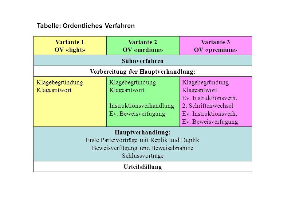 Tabelle: Ordentliches Verfahren Variante 1 OV «light» Variante 2 OV «medium» Variante 3 OV «premium» Sühnverfahren Vorbereitung der Hauptverhandlung: Klagebegründung Klageantwort Klagebegründung Klageantwort Instruktionsverhandlung Ev.