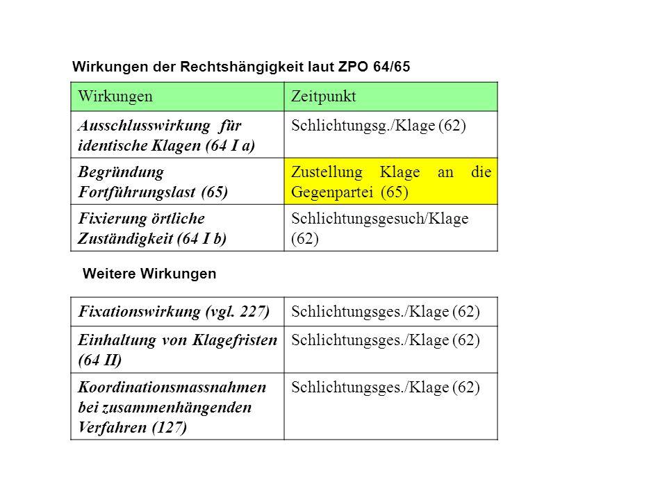 Wirkungen der Rechtshängigkeit laut ZPO 64/65 WirkungenZeitpunkt Ausschlusswirkung für identische Klagen (64 I a) Schlichtungsg./Klage (62) Begründung Fortführungslast (65) Zustellung Klage an die Gegenpartei (65) Fixierung örtliche Zuständigkeit (64 I b) Schlichtungsgesuch/Klage (62) Weitere Wirkungen Fixationswirkung (vgl.