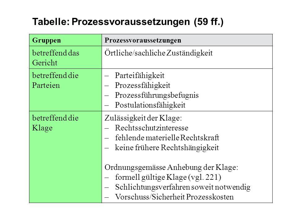 Tabelle: Prozessvoraussetzungen (59 ff.) GruppenProzessvoraussetzungen betreffend das Gericht Örtliche/sachliche Zuständigkeit betreffend die Parteien