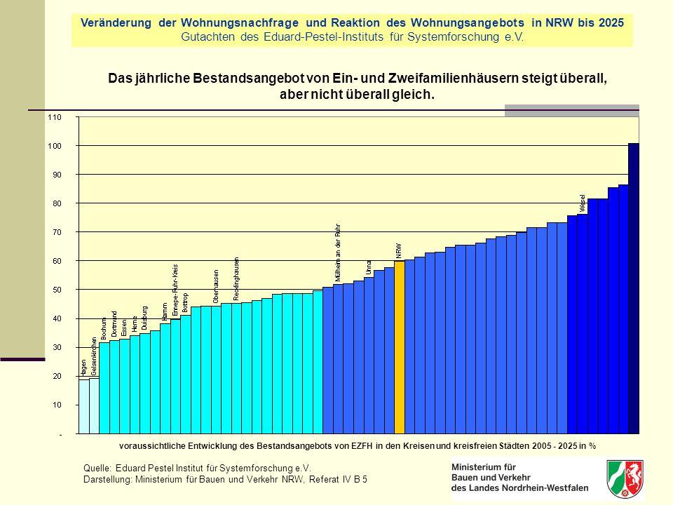 Das jährliche Bestandsangebot von Ein- und Zweifamilienhäusern steigt überall, aber nicht überall gleich.