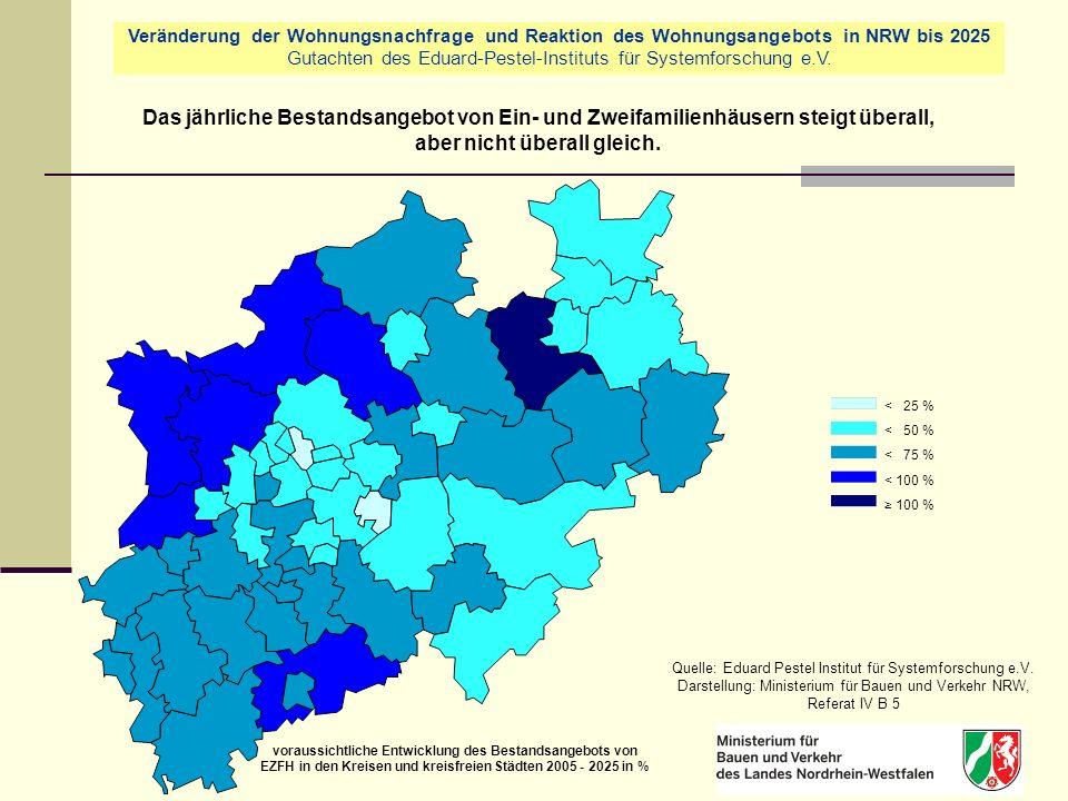 < 25 % < 50 % < 75 % < 100 % 100 % Quelle: Eduard Pestel Institut für Systemforschung e.V.
