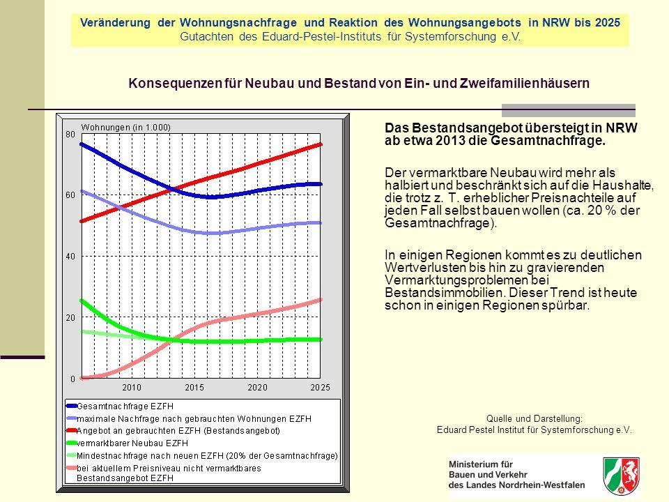 Konsequenzen für Neubau und Bestand von Ein- und Zweifamilienhäusern Das Bestandsangebot übersteigt in NRW ab etwa 2013 die Gesamtnachfrage.