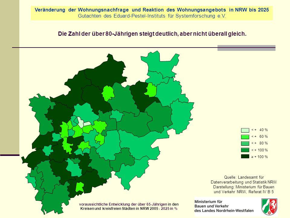 < + 40 % < + 60 % < + 80 % < + 100 % + 100 % Quelle: Landesamt für Datenverarbeitung und Statistik NRW Darstellung: Ministerium für Bauen und Verkehr NRW, Referat IV B 5 voraussichtliche Entwicklung der über 65-Jährigen in den Kreisen und kreisfreien Städten in NRW 2005 - 2025 in % Die Zahl der über 80-Jährigen steigt deutlich, aber nicht überall gleich.