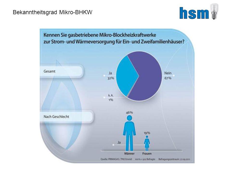 Bekanntheitsgrad Mikro-BHKW