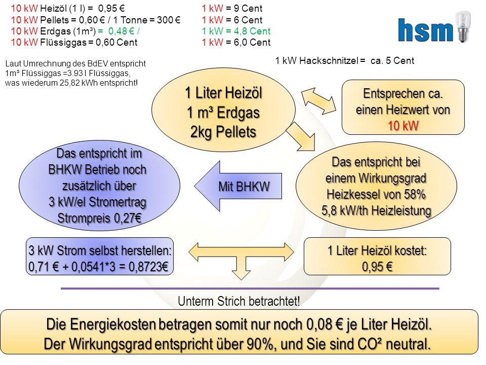 1 Liter Heizöl 1 m³ Erdgas 2kg Pellets Entsprechen ca.