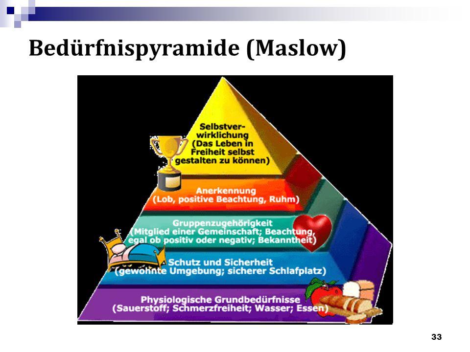 Bedürfnispyramide (Maslow) 33