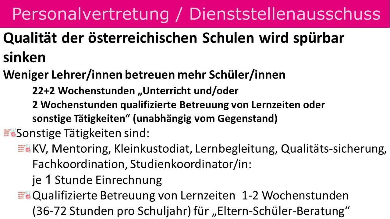 Qualität der österreichischen Schulen wird spürbar sinken Weniger Lehrer/innen betreuen mehr Schüler/innen 22+2 Wochenstunden Unterricht und/oder 2 Wochenstunden qualifizierte Betreuung von Lernzeiten oder sonstige Tätigkeiten (unabhängig vom Gegenstand) Sonstige Tätigkeiten sind: KV, Mentoring, Kleinkustodiat, Lernbegleitung, Qualitäts-sicherung, Fachkoordination, Studienkoordinator/in: je 1 Stunde Einrechnung Qualifizierte Betreuung von Lernzeiten 1-2 Wochenstunden (36-72 Stunden pro Schuljahr) für Eltern-Schüler-Beratung
