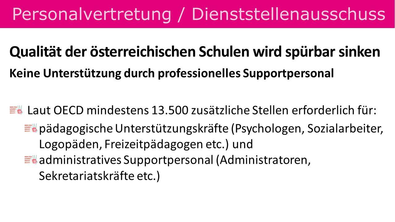 Qualität der österreichischen Schulen wird spürbar sinken Keine Unterstützung durch professionelles Supportpersonal Laut OECD mindestens 13.500 zusätzliche Stellen erforderlich für: pädagogische Unterstützungskräfte (Psychologen, Sozialarbeiter, Logopäden, Freizeitpädagogen etc.) und administratives Supportpersonal (Administratoren, Sekretariatskräfte etc.)