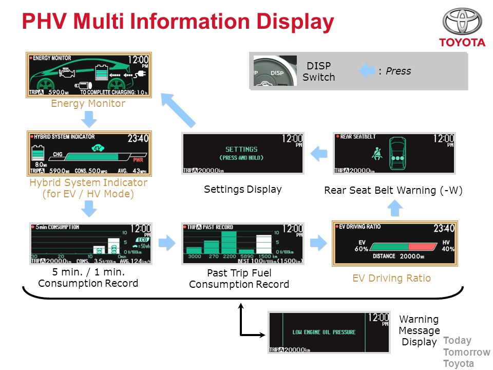 Today Tomorrow Toyota PHV Multi Information Display Energy Monitor Past Trip Fuel Consumption Record Hybrid System Indicator (for EV / HV Mode) 5 min.