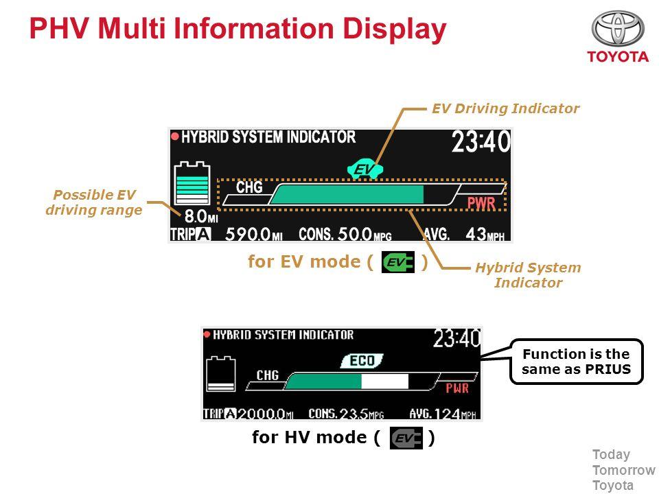 Today Tomorrow Toyota PHV Multi Information Display for EV mode ( ) for HV mode ( ) Possible EV driving range EV Driving Indicator Hybrid System Indic