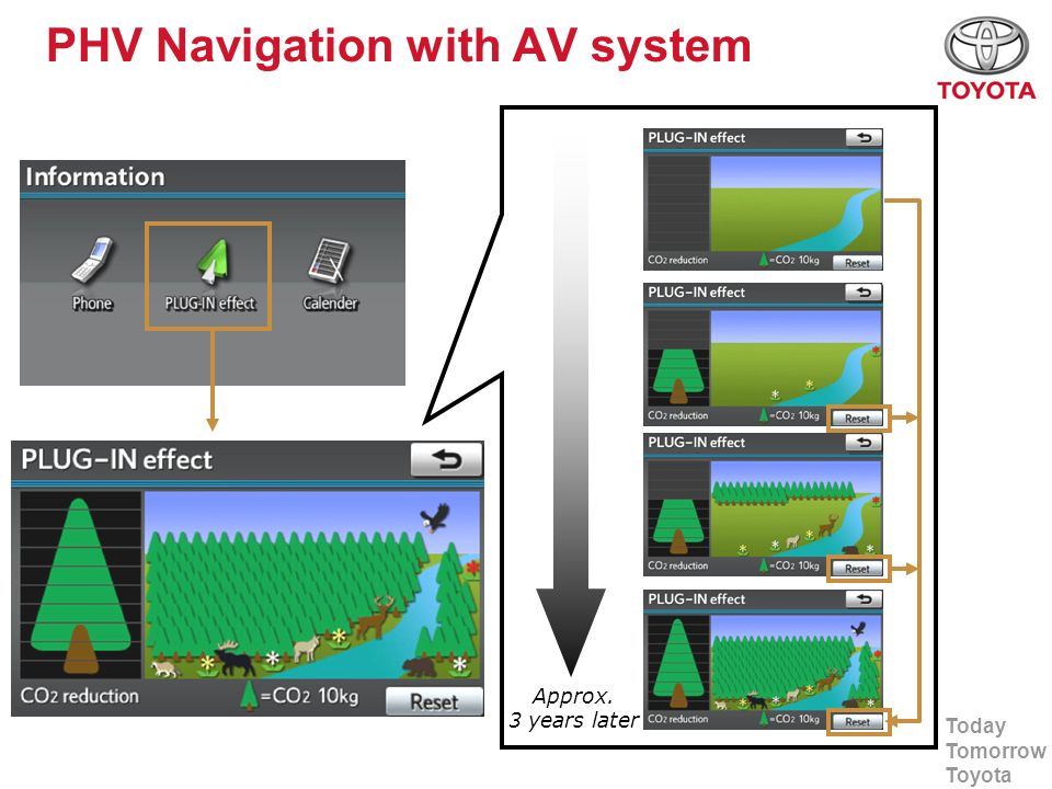 Today Tomorrow Toyota PHV Navigation with AV system Approx. 3 years later