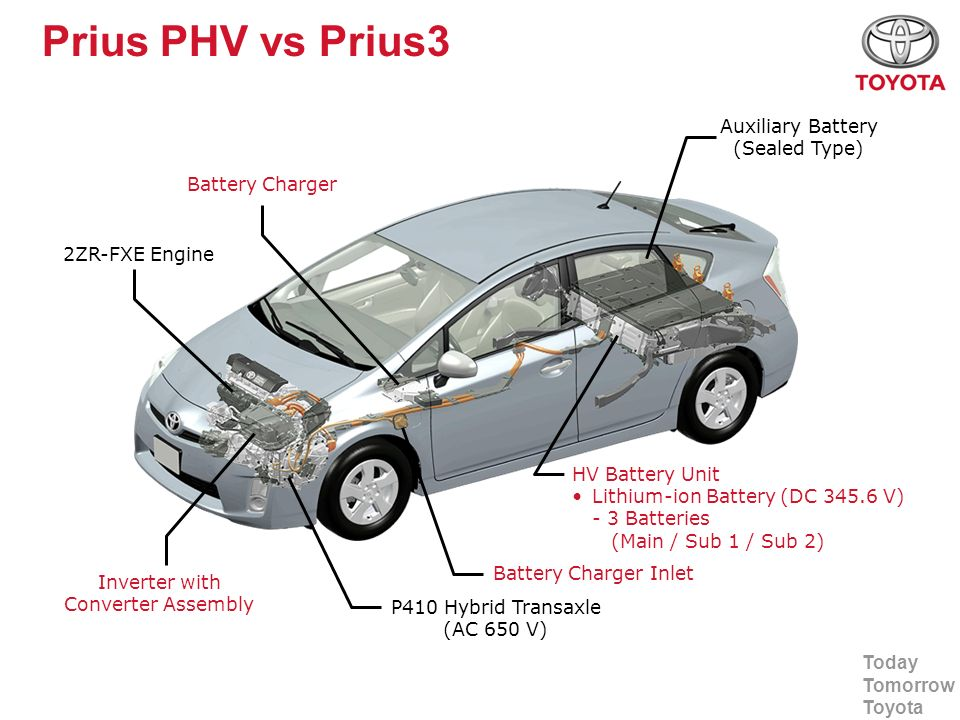 Today Tomorrow Toyota Prius PHV vs Prius3 HV Battery Unit Lithium-ion Battery (DC 345.6 V) - 3 Batteries (Main / Sub 1 / Sub 2) Inverter with Converte