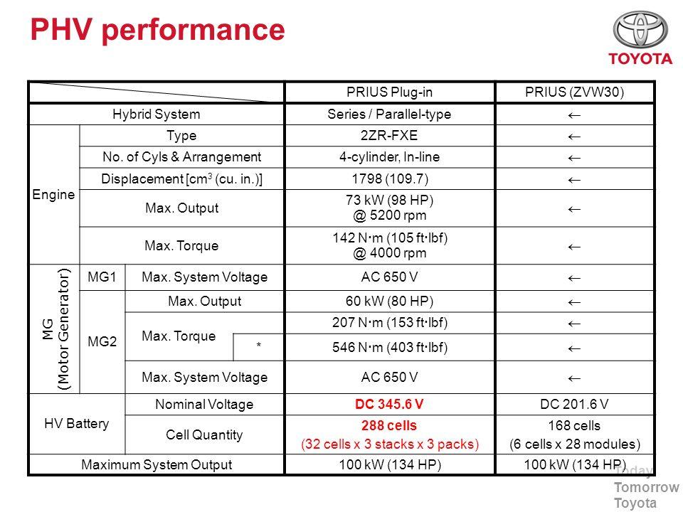 Today Tomorrow Toyota Driving with a Prius PHV MotorEngine EV mode MotorEngine HV mode Drive range: ~20 kmDrive range: ~800 km EV - HV >100 km/hr Heavy acceleration SOC too low Engine running: Temp set to HIGH High 12V load Hybrid temp < 0°C Hybrid temp too high...