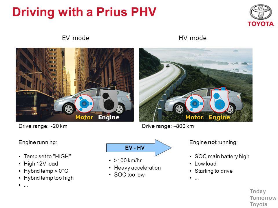 Today Tomorrow Toyota Driving with a Prius PHV MotorEngine EV mode MotorEngine HV mode Drive range: ~20 kmDrive range: ~800 km EV - HV >100 km/hr Heav