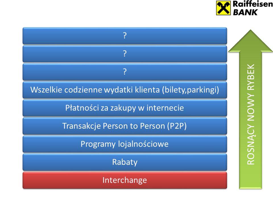 InterchangeRabatyProgramy lojalnościoweTransakcje Person to Person (P2P)Płatności za zakupy w internecieWszelkie codzienne wydatki klienta (bilety,parkingi) .