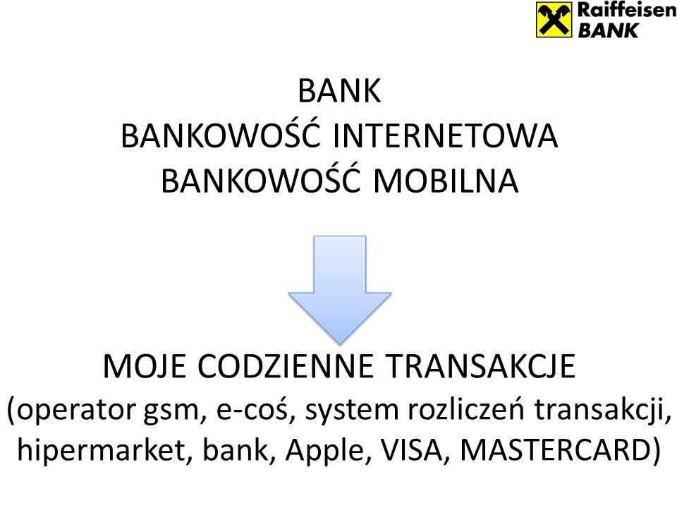 MOJE CODZIENNE TRANSAKCJE (operator gsm, e-coś, system rozliczeń transakcji, hipermarket, bank, Apple, VISA, MASTERCARD) BANK BANKOWOŚĆ INTERNETOWA BANKOWOŚĆ MOBILNA