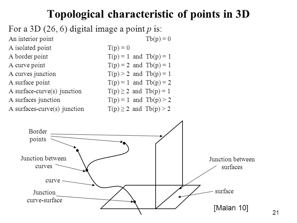 21 Topological characteristic of points in 3D For a 3D (26, 6) digital image a point p is: An interior point Tb(p) = 0 A isolated pointT(p) = 0 A border point T(p) = 1 and Tb(p) = 1 A curve pointT(p) = 2 and Tb(p) = 1 A curves junctionT(p) > 2 and Tb(p) = 1 A surface pointT(p) = 1 and Tb(p) = 2 A surface-curve(s) junctionT(p) 2and Tb(p) = 1 A surfaces junctionT(p) = 1 and Tb(p) > 2 A surfaces-curve(s) junctionT(p) 2and Tb(p) > 2 Junction between curves curve Border points Junction between surfaces surface Junction curve-surface [Malan 10]