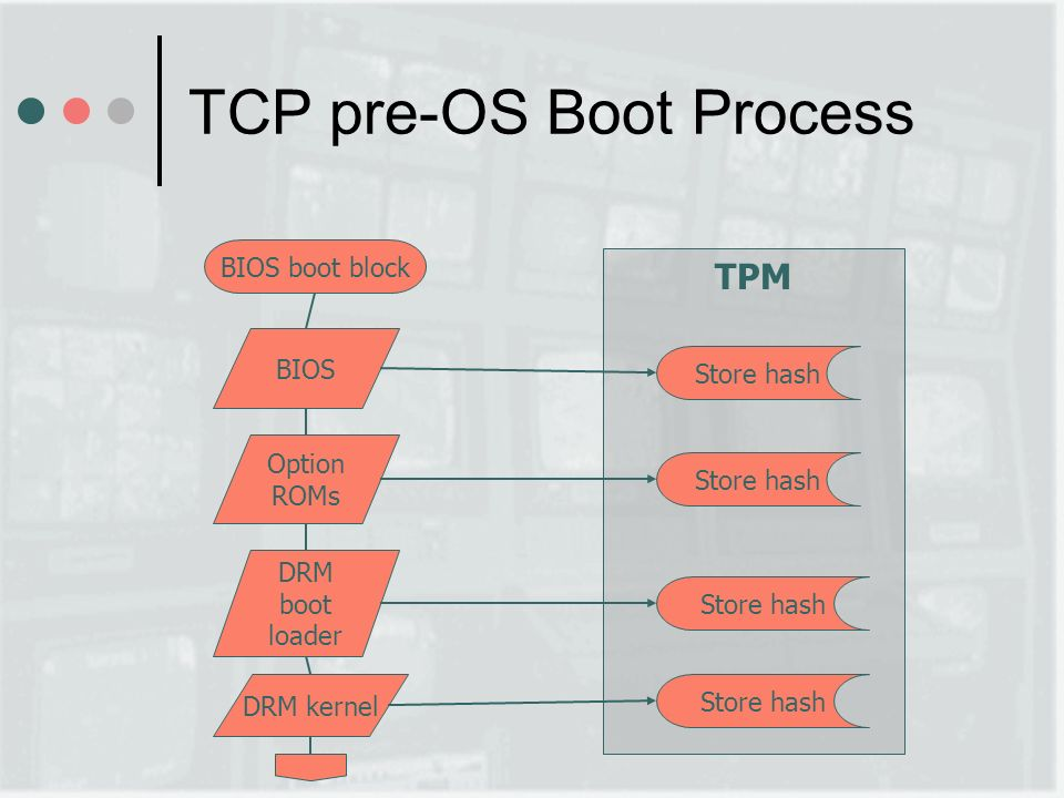 TPM TCP pre-OS Boot Process BIOS boot block BIOS Store hash Option ROMs Store hash DRM boot loader Store hash DRM kernel Store hash