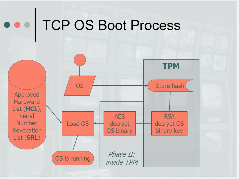Phase II: inside TPM TPM TCP OS Boot Process OS Store hash RSA decrypt OS binary key AES decrypt OS binary Load OS Approved Hardware List (HCL), Serial Number Revocation List (SRL) OS is running