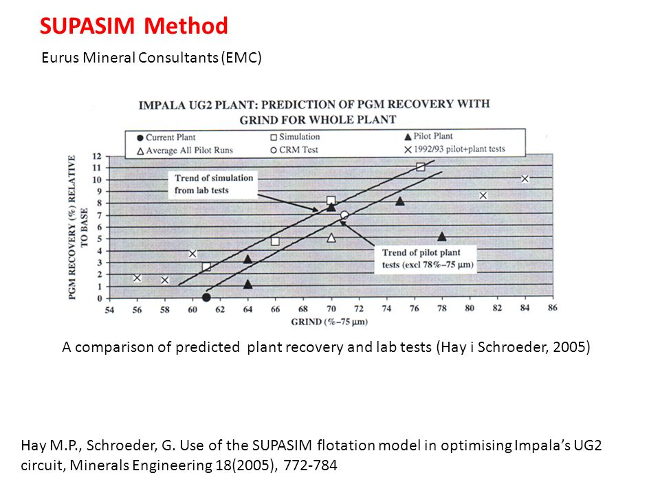 SUPASIM Method Eurus Mineral Consultants (EMC) A comparison of predicted plant recovery and lab tests (Hay i Schroeder, 2005) Hay M.P., Schroeder, G.