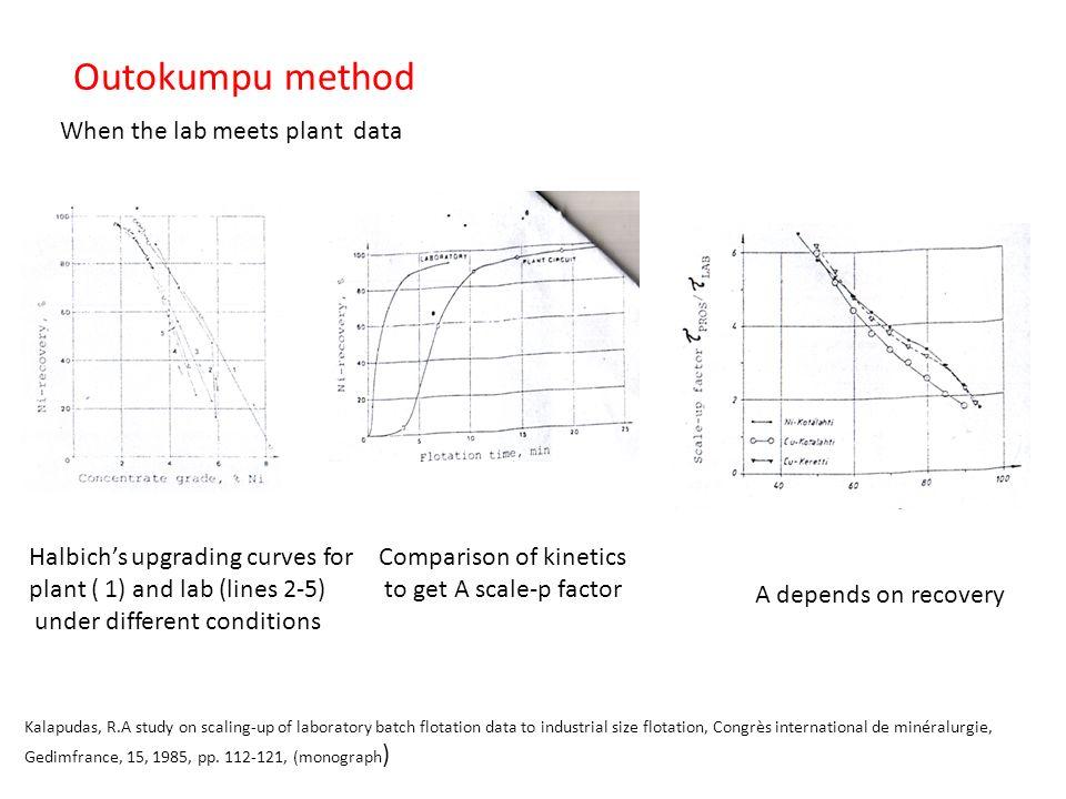 Outokumpu method Kalapudas, R.A study on scaling-up of laboratory batch flotation data to industrial size flotation, Congrès international de minéralurgie, Gedimfrance, 15, 1985, pp.