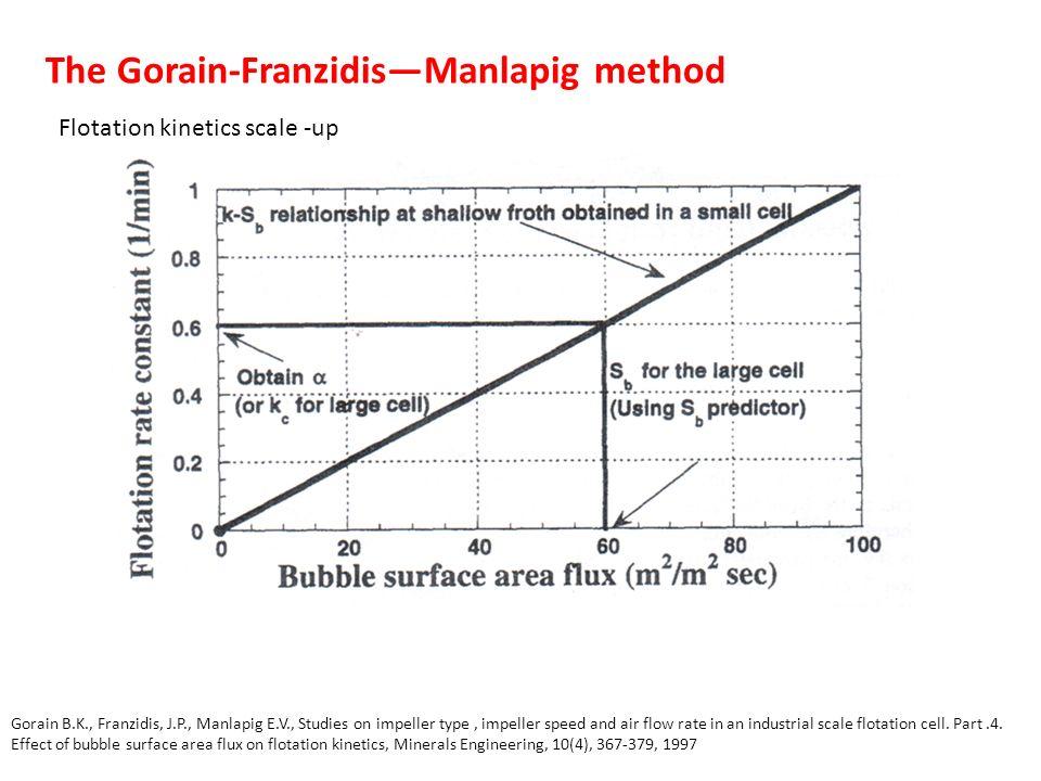 The Gorain-FranzidisManlapig method Gorain B.K., Franzidis, J.P., Manlapig E.V., Studies on impeller type, impeller speed and air flow rate in an industrial scale flotation cell.