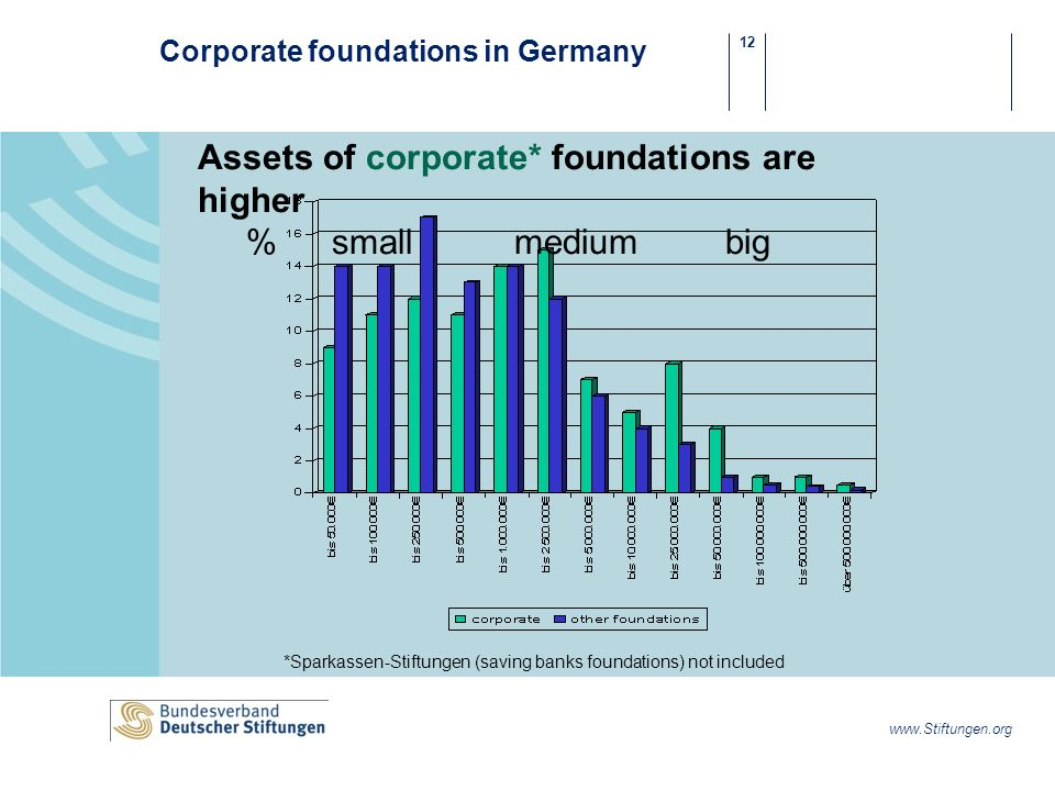 12 www.Stiftungen.org Corporate foundations in Germany Assets of corporate* foundations are higher % smallmediumbig *Sparkassen-Stiftungen (saving banks foundations) not included