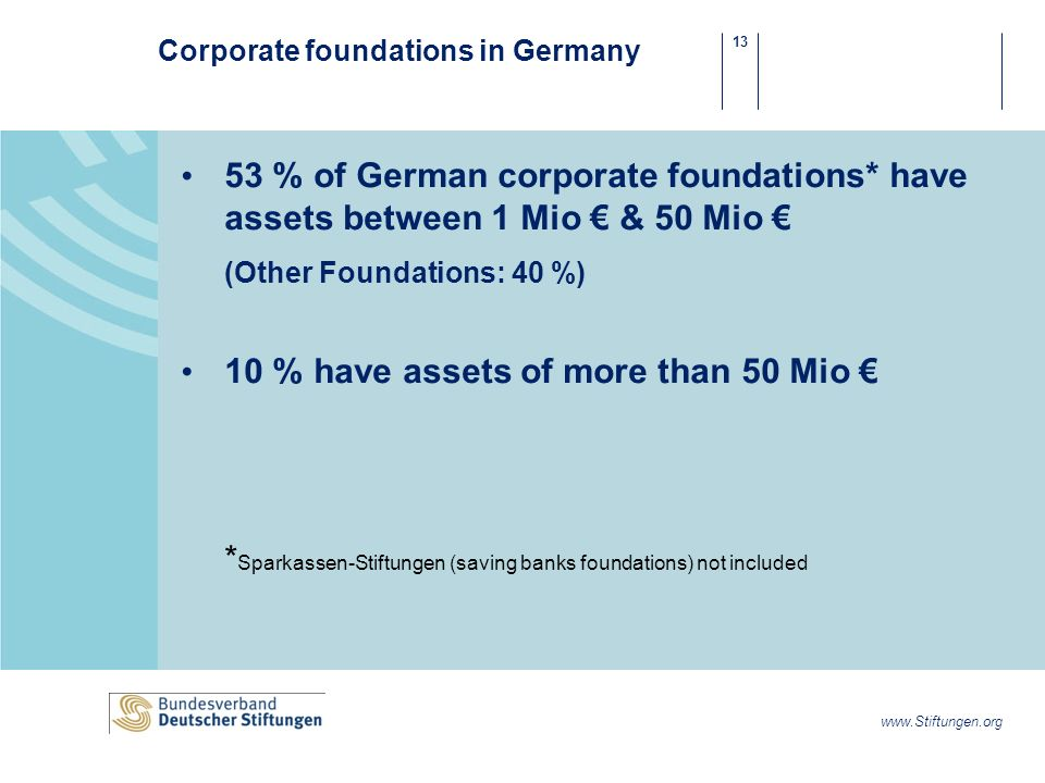 13 www.Stiftungen.org Corporate foundations in Germany 53 % of German corporate foundations* have assets between 1 Mio & 50 Mio (Other Foundations: 40 %) 10 % have assets of more than 50 Mio * Sparkassen-Stiftungen (saving banks foundations) not included