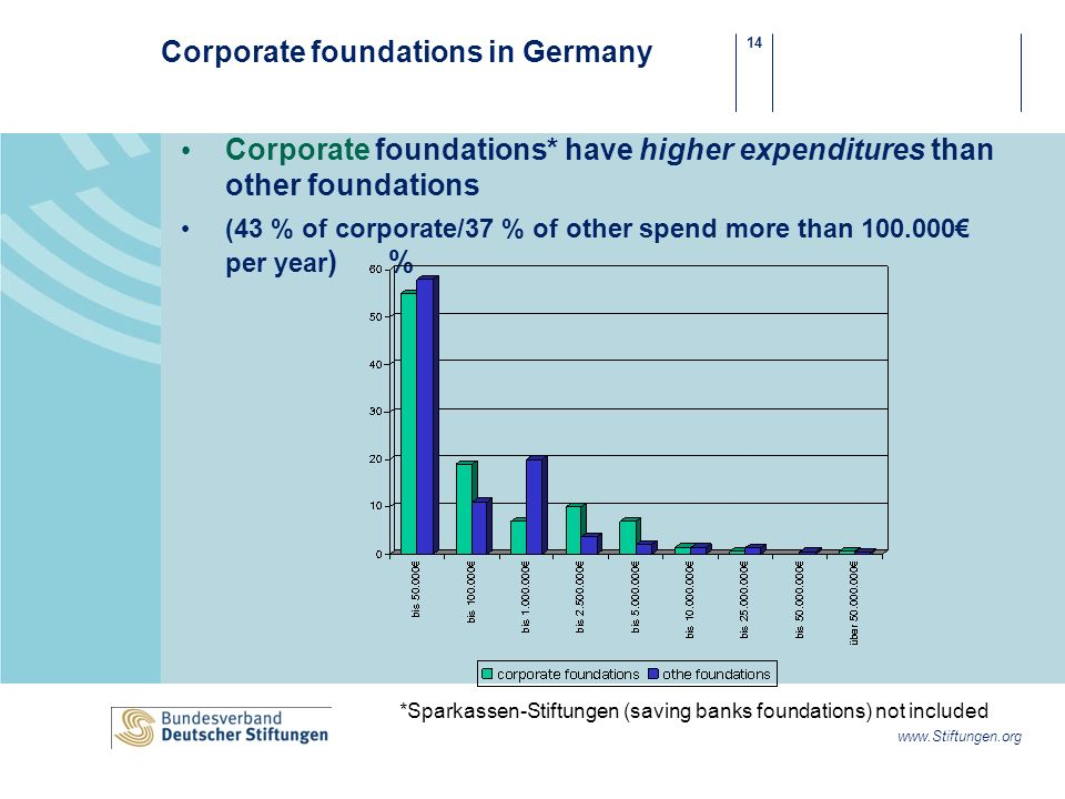 14 www.Stiftungen.org Corporate foundations in Germany Corporate foundations* have higher expenditures than other foundations (43 % of corporate/37 % of other spend more than 100.000 per year ) % *Sparkassen-Stiftungen (saving banks foundations) not included