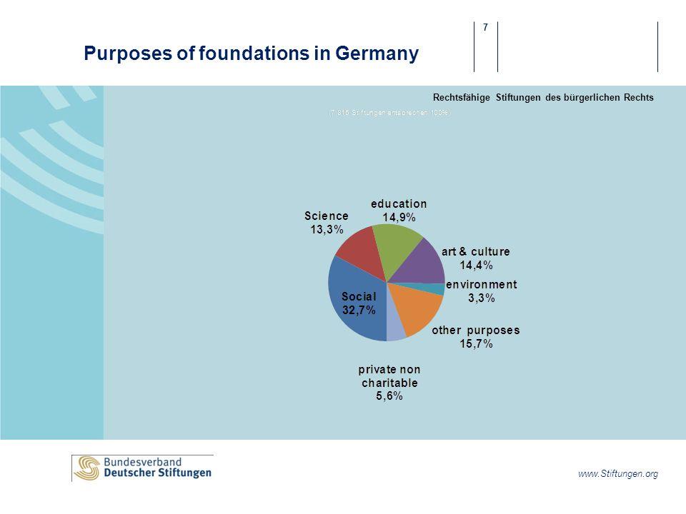 7 www.Stiftungen.org Purposes of foundations in Germany Rechtsfähige Stiftungen des bürgerlichen Rechts